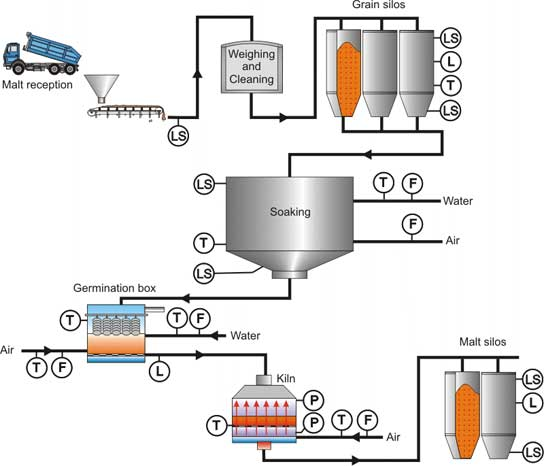 The malting process. Photo courtesy Endress+Hauser